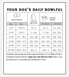 Sojos Complete Dog Food Chicken Recipe