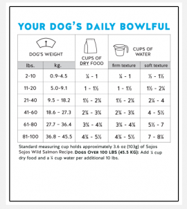 Sojos Wild Dog Food Salmon Recipe